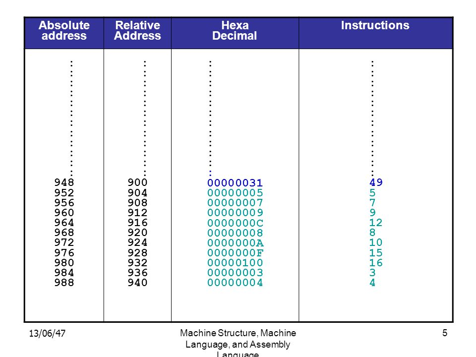 13/06/47Machine Structure, Machine Language, and Assembly Language 6 Absolute address Relative Address Hexa Decimal Instructions : 948 952 956 960 964 968 972 976 980 984 988 : 900 904 908 912 916 920 924 928 932 936 940 : 00000031 00000036 00000007 00000009 0000000C 00000008 0000000A 0000000F 00000100 00000003 00000004 : 49 54 7 9 12 8 10 15 16 3 4