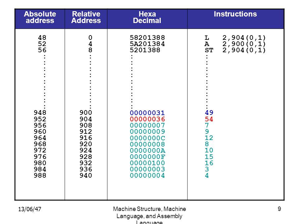 13/06/47Machine Structure, Machine Language, and Assembly Language 9 Absolute address Relative Address Hexa Decimal Instructions 48 52 56 : 948 952 956 960 964 968 972 976 980 984 988 0 4 8 : 900 904 908 912 916 920 924 928 932 936 940 58201388 5A201384 5201388 : 00000031 00000036 00000007 00000009 0000000C 00000008 0000000A 0000000F 00000100 00000003 00000004 L 2,904(0,1) A 2,900(0,1) ST 2,904(0,1) : 49 54 7 9 12 8 10 15 16 3 4