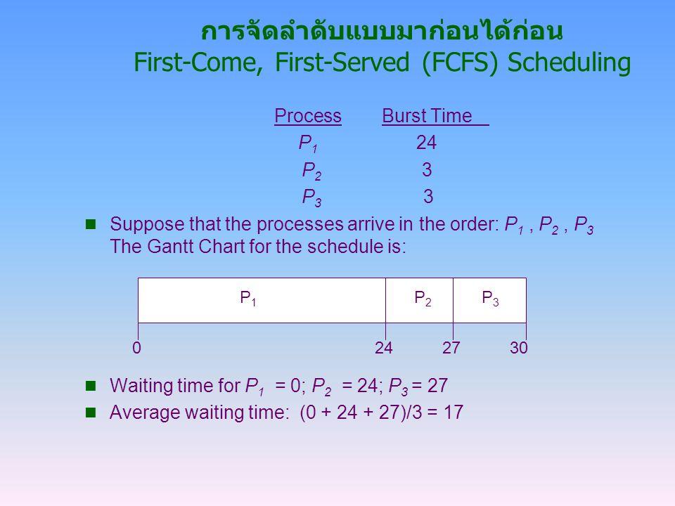 การจัดลำดับแบบมาก่อนได้ก่อน First-Come, First-Served (FCFS) Scheduling ProcessBurst Time P 1 24 P 2 3 P 3 3 Suppose that the processes arrive in the o