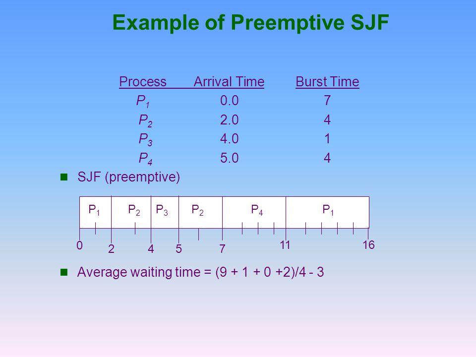 Example of Preemptive SJF ProcessArrival TimeBurst Time P 1 0.07 P 2 2.04 P 3 4.01 P 4 5.04 SJF (preemptive) Average waiting time = (9 + 1 + 0 +2)/4 -