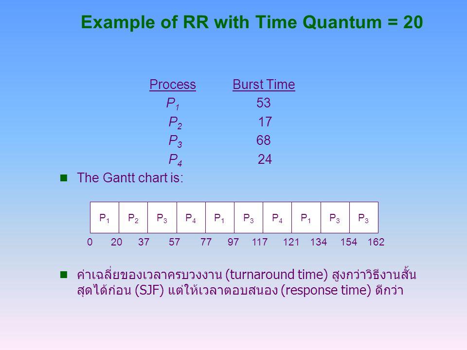 Example of RR with Time Quantum = 20 ProcessBurst Time P 1 53 P 2 17 P 3 68 P 4 24 The Gantt chart is: n ค่าเฉลี่ยของเวลาครบวงงาน (turnaround time) สู