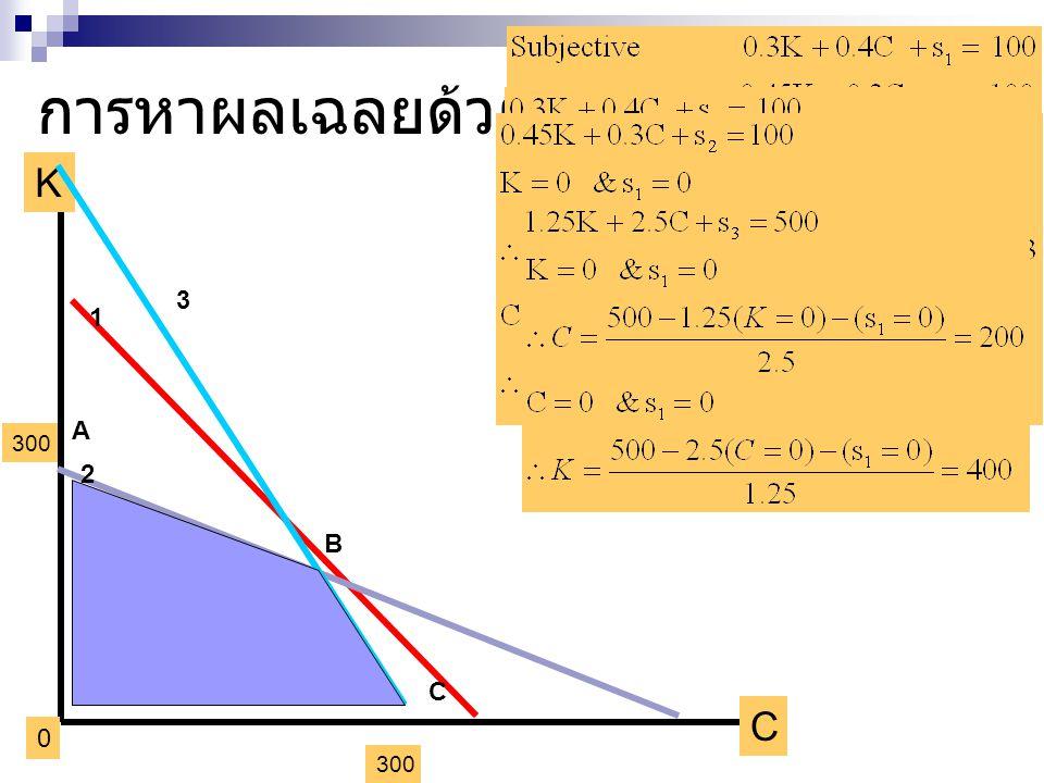 การหาผลเฉลยด้วยกราฟ K C 0 300 3 2 1 A B C
