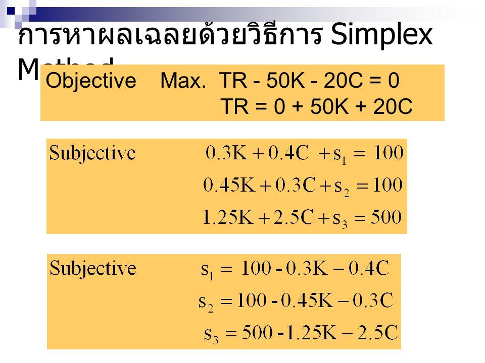 การหาผลเฉลยด้วยวิธีการ Simplex Method Objective Max. TR - 50K - 20C = 0 TR = 0 + 50K + 20C