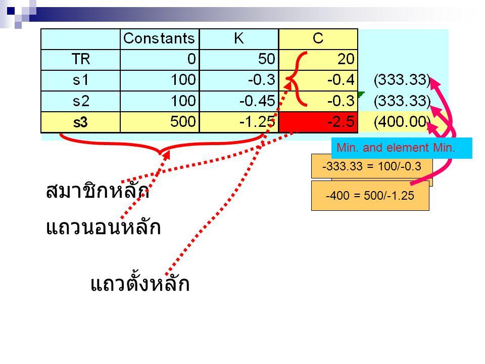 -333.33 = 100/-0.3 -400 = 500/-1.25 Min. and element Min. สมาชิกหลัก แถวนอนหลัก แถวตั้งหลัก