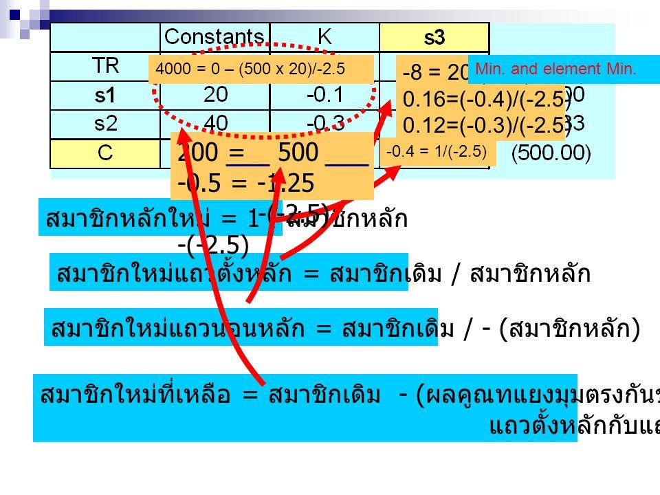 สมาชิกหลักใหม่ = 1 / สมาชิกหลัก -0.4 = 1/(-2.5) สมาชิกใหม่แถวตั้งหลัก = สมาชิกเดิม / สมาชิกหลัก -8 = 20/(-2.5) 0.16=(-0.4)/(-2.5) 0.12=(-0.3)/(-2.5) สมาชิกใหม่แถวนอนหลัก = สมาชิกเดิม / - ( สมาชิกหลัก ) 200 = 500 -0.5 = -1.25 -(-2.5) -(-2.5) สมาชิกใหม่ที่เหลือ = สมาชิกเดิม - ( ผลคูณทแยงมุมตรงกันข้ามของ แถวตั้งหลักกับแถวนอนหลัก ) / สมาชิกหลัก 4000 = 0 – (500 x 20)/-2.5Min.