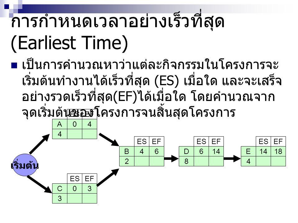 การกำหนดเวลาอย่างเร็วที่สุด (Earliest Time) เป็นการคำนวณหาว่าแต่ละกิจกรรมในโครงการจะ เริ่มต้นทำงานได้เร็วที่สุด (ES) เมื่อใด และจะเสร็จ อย่างรวดเร็วที่สุด (EF) ได้เมื่อใด โดยคำนวณจาก จุดเริ่มต้นของโครงการจนสิ้นสุดโครงการ 04A 4 ESEF เริ่มต้น 03C 3 ESEF 46B 2 ESEF 614D 8 ESEF 1418E 4 ESEF