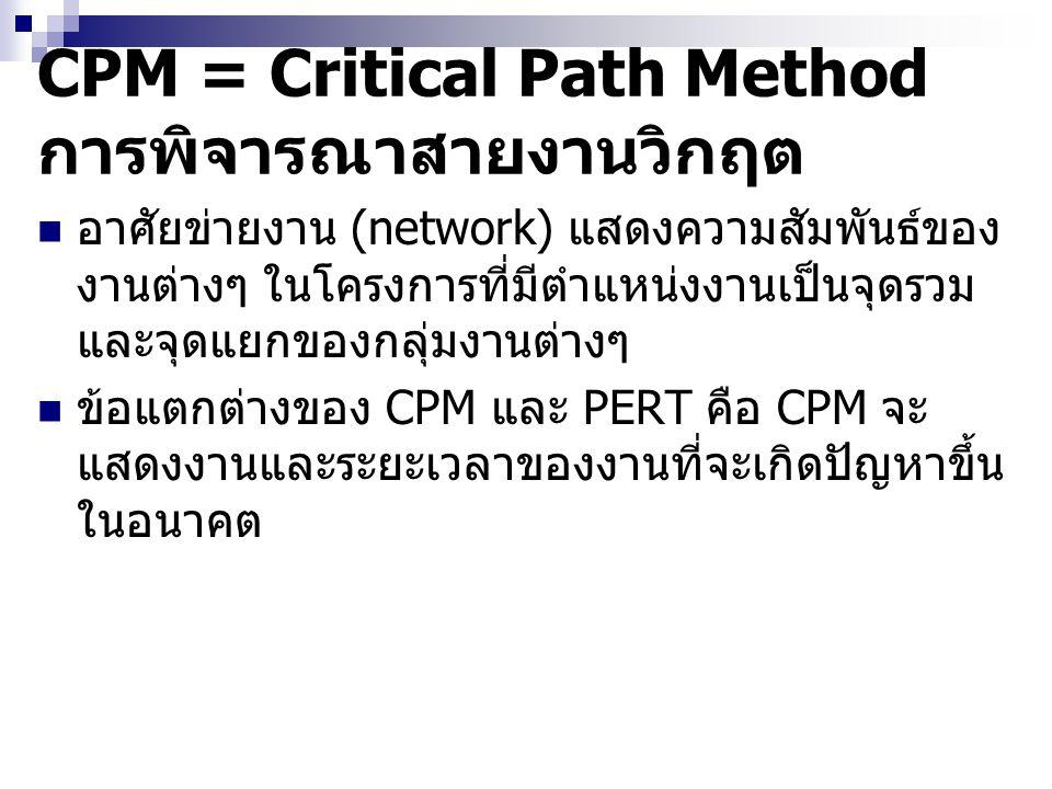 ประโยชน์ของ PERT/CPM เพื่อช่วยในด้านการวางแผนโครงการ เพื่อช่วยในการควบคุมโครงการ เพื่อช่วยในการบริหารทรัพยากรที่ใช้ในโครงการ เพื่อช่วยในการบริหารโครงการ