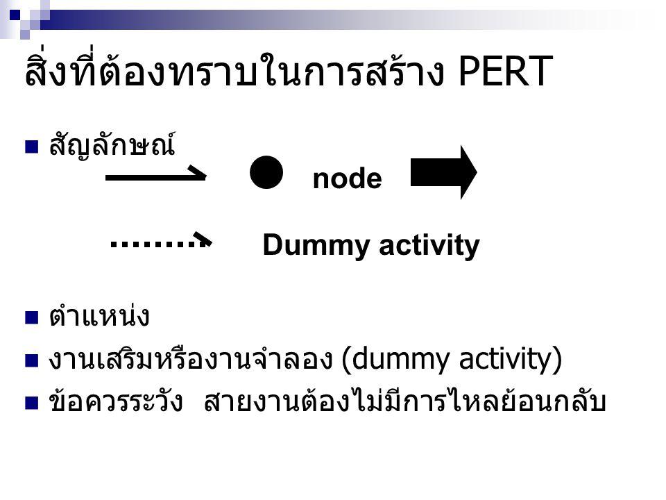 วิธีการวิเคราะห์ PERT/CPM ES = earliest start ( เวลาที่เร็วที่สุดที่จะเริ่มงาน ได้ ) EF = earliest finish ( เวลาที่เสร็จสิ้นเร็วที่สุดของ งาน ) LS = Latest start ( เวลาที่ช้าที่สุดที่จะเริ่มงาน ได้ ) LF = Latest finish( เวลาที่เสร็จสิ้นช้าที่สุดของ งาน ) FS = free slack ( ระยะเวลาของงานที่จะล่าช้าได้ โดยไม่มีผลกระทบต่องานอื่น ) TS = total slack time ( ระยะเวลารวมของงานที่ จะล่าช้าได้โดยไม่มีผลของโครงการ ) t = time ( เวลาของงาน )