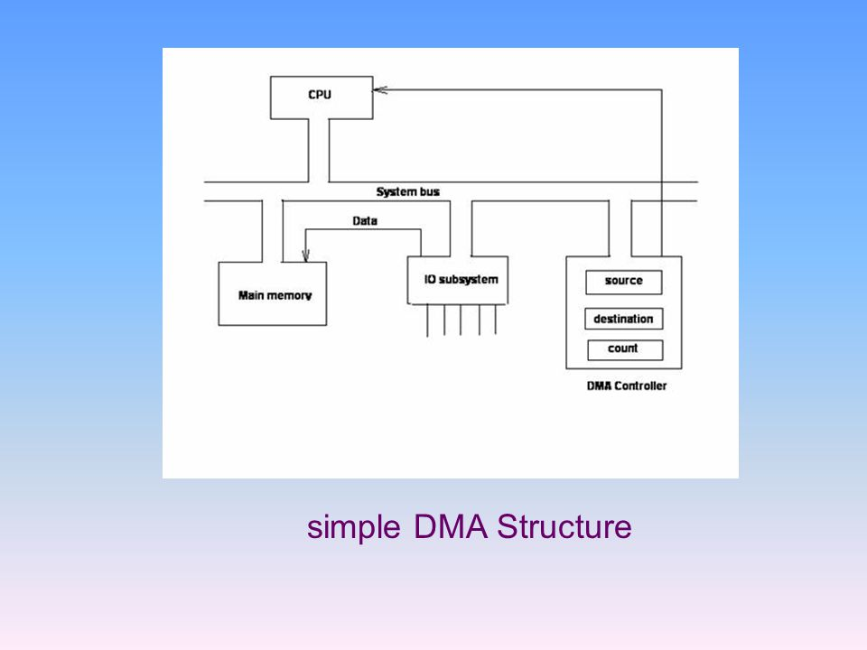 simple DMA Structure