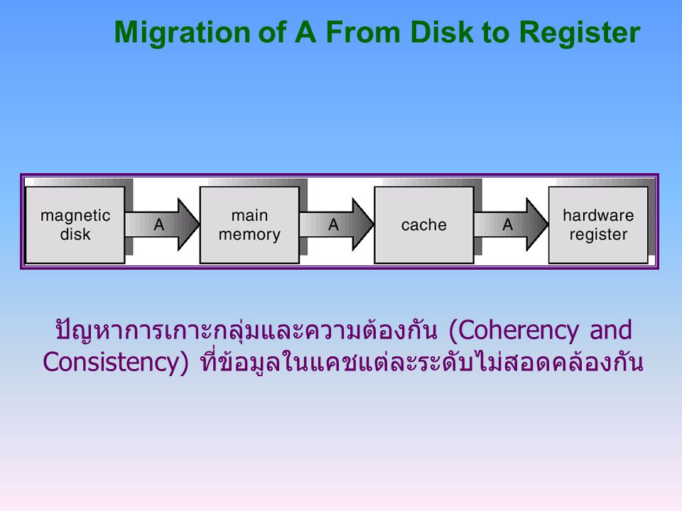 Migration of A From Disk to Register ปัญหาการเกาะกลุ่มและความต้องกัน (Coherency and Consistency) ที่ข้อมูลในแคชแต่ละระดับไม่สอดคล้องกัน