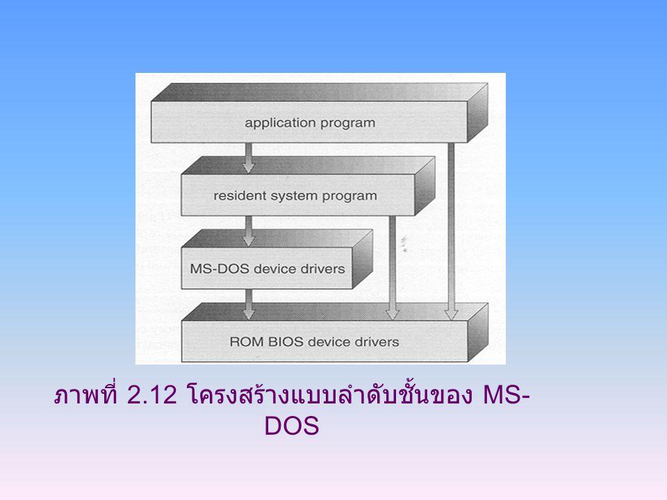 ภาพที่ 2.12 โครงสร้างแบบลำดับชั้นของ MS- DOS