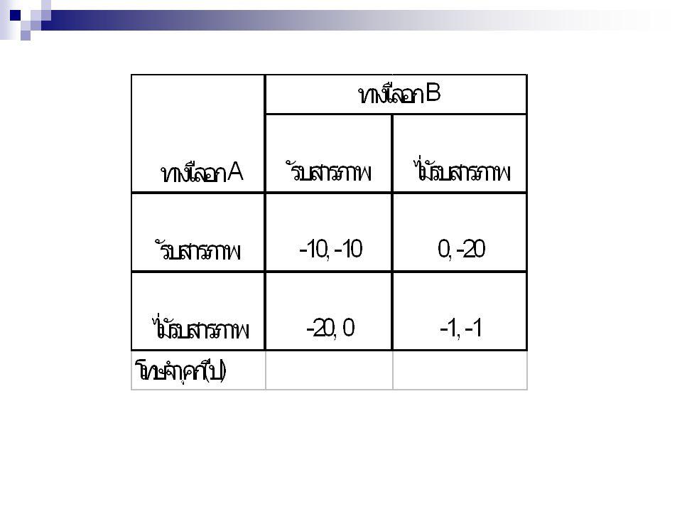 การวิเคราะห์ผลลัพธ์ของเกม ข้อสมมติฐาน 1) คู่แข่งขันมีจำนวนจำกัดนับจำนวนได้ 2) คู่แข่งขันแต่ละฝ่าย ต่างก็มีจำนวนกลยุทธ์ที่นับ ได้ 3) คู่แข่งขันแต่ละฝ่ายจะไม่ทราบ กลยุทธ์ของคู่ แข่งขัน 4) ผลของเกมจะทราบเมื่อแต่ละฝ่ายต่างเปิดเผยกล ยุทธ์ออกมา ทำให้มีฝ่ายได้และฝ่ายเสีย