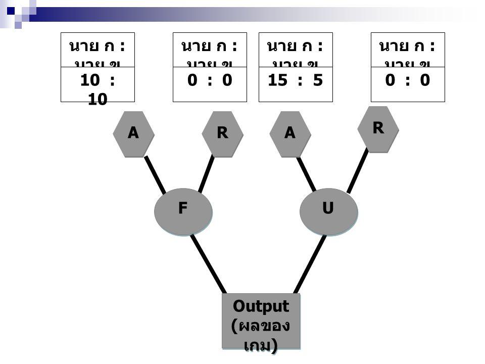 Output ( ผลของ เกม ) Output ( ผลของ เกม ) F F U U A A R R A A R R นาย ก : นาย ข 10 : 10 นาย ก : นาย ข 0 : 0 นาย ก : นาย ข 15 : 5 นาย ก : นาย ข 0 : 0