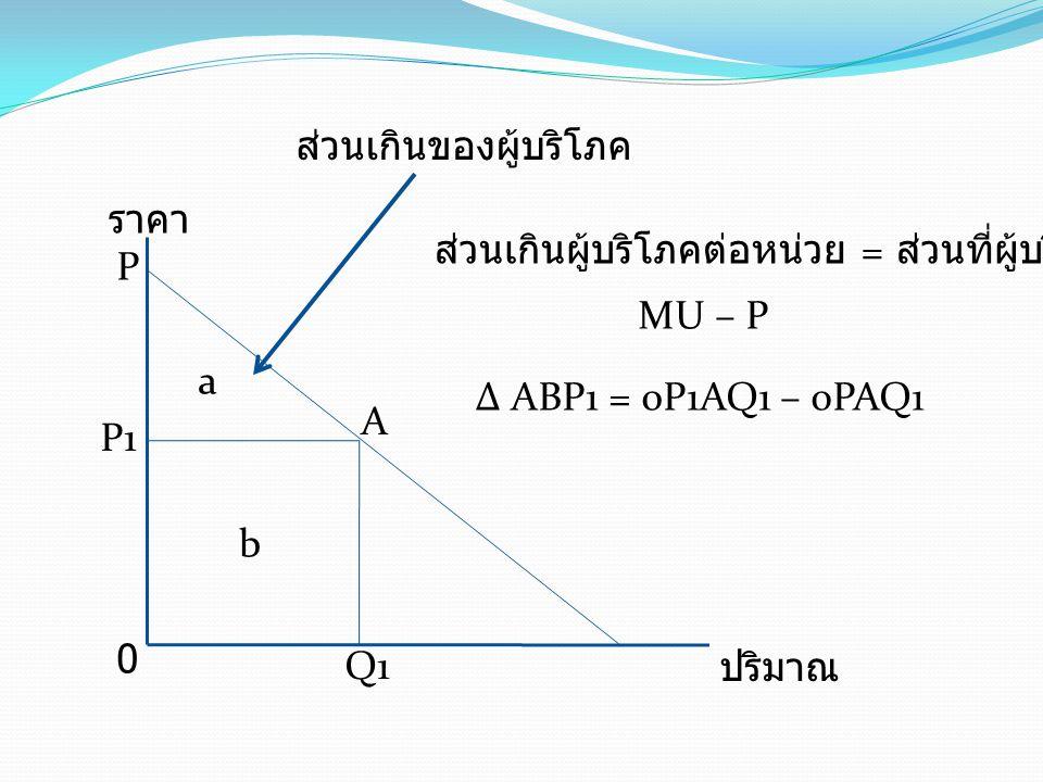 ส่วนเกินของผู้บริโภค ส่วนเกินผู้บริโภคต่อหน่วย = ส่วนที่ผู้บริโภครับ MU – P Δ ABP1 = 0P1AQ1 – oPAQ1 ราคา ปริมาณ 0 a b P1 A Q1 P