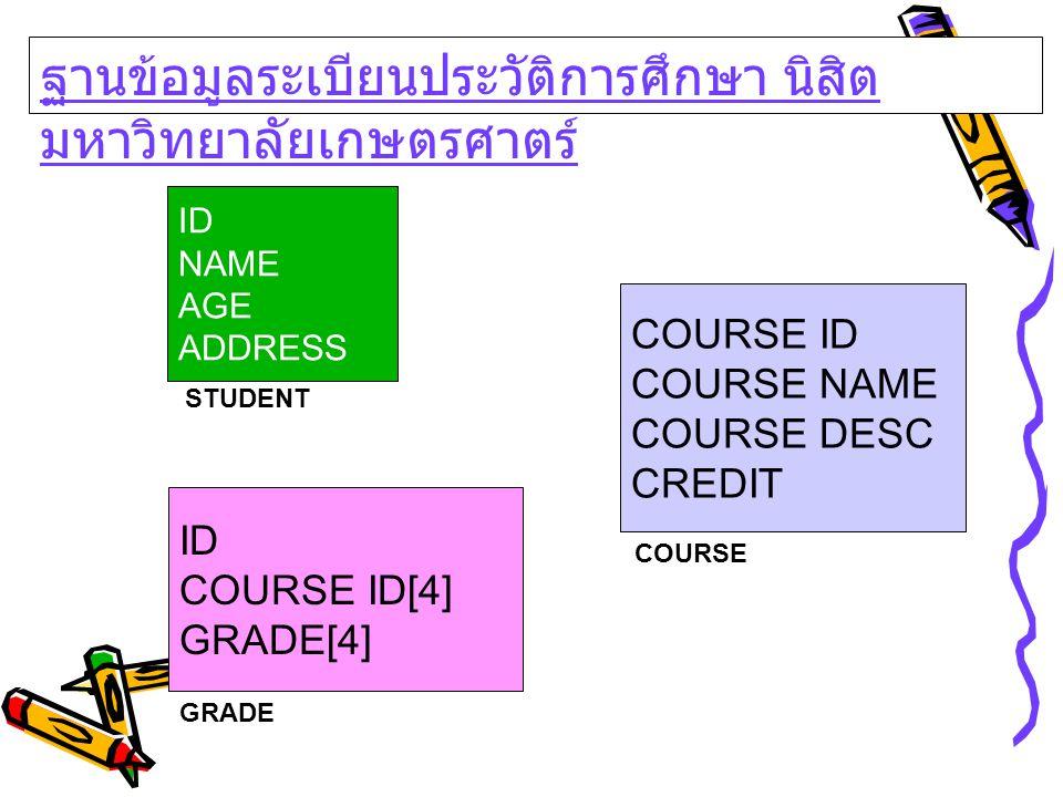 ID NAME AGE ADDRESS COURSE ID COURSE NAME COURSE DESC CREDIT ID COURSE ID[4] GRADE[4] STUDENT COURSE GRADE ฐานข้อมูลระเบียนประวัติการศึกษา นิสิต มหาวิ