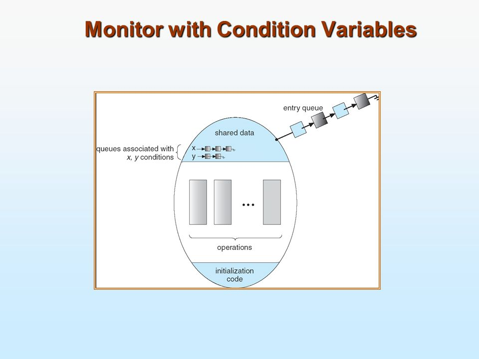 Monitor with Condition Variables Monitor with Condition Variables