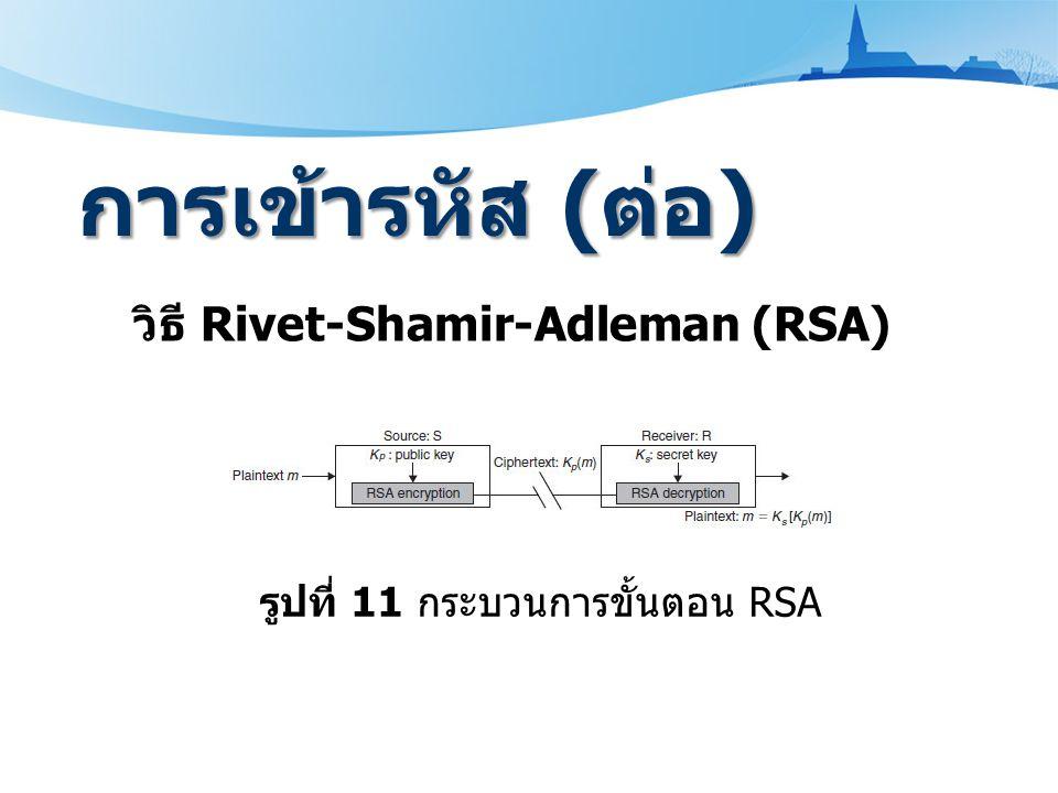 วิธี Rivet-Shamir-Adleman (RSA) การเข้ารหัส ( ต่อ ) รูปที่ 11 กระบวนการขั้นตอน RSA