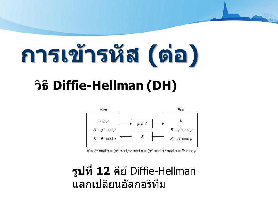 การเข้ารหัส ( ต่อ ) วิธี Diffie-Hellman (DH) รูปที่ 12 คีย์ Diffie-Hellman แลกเปลี่ยนอัลกอริทึม