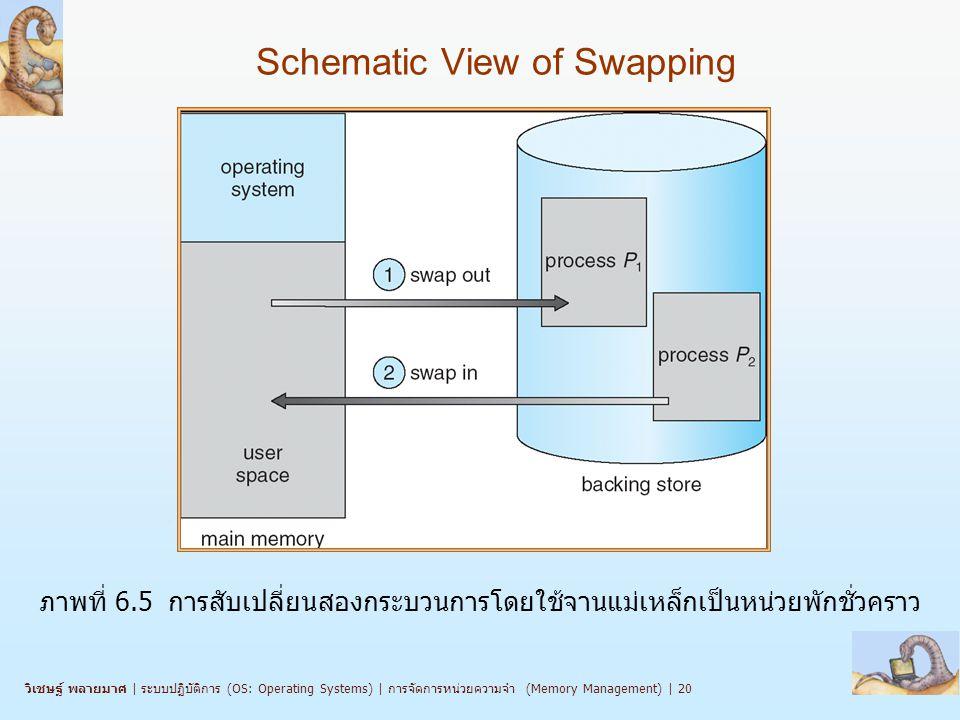 วิเชษฐ์ พลายมาศ   ระบบปฏิบัติการ (OS: Operating Systems)   การจัดการหน่วยความจำ (Memory Management)   20 Schematic View of Swapping ภาพที่ 6.5 การสับเปลี่ยนสองกระบวนการโดยใช้จานแม่เหล็กเป็นหน่วยพักชั่วคราว