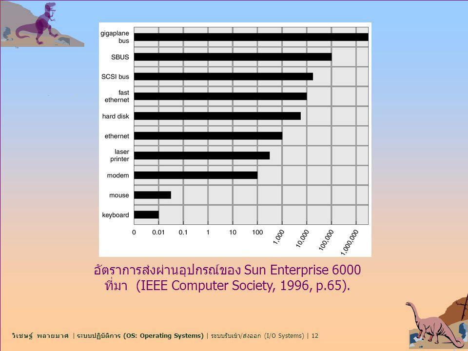 วิเชษฐ์ พลายมาศ | ระบบปฏิบัติการ (OS: Operating Systems) | ระบบรับเข้า/ส่งออก (I/O Systems) | 12 อัตราการส่งผ่านอุปกรณ์ของ Sun Enterprise 6000 ที่มา (