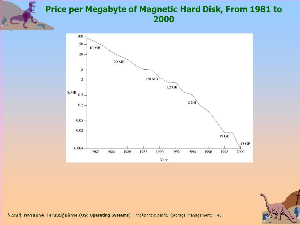 วิเชษฐ์ พลายมาศ | ระบบปฏิบัติการ (OS: Operating Systems) | การจัดการหน่วยเก็บ (Storage Management) | 48 Price per Megabyte of Magnetic Hard Disk, From