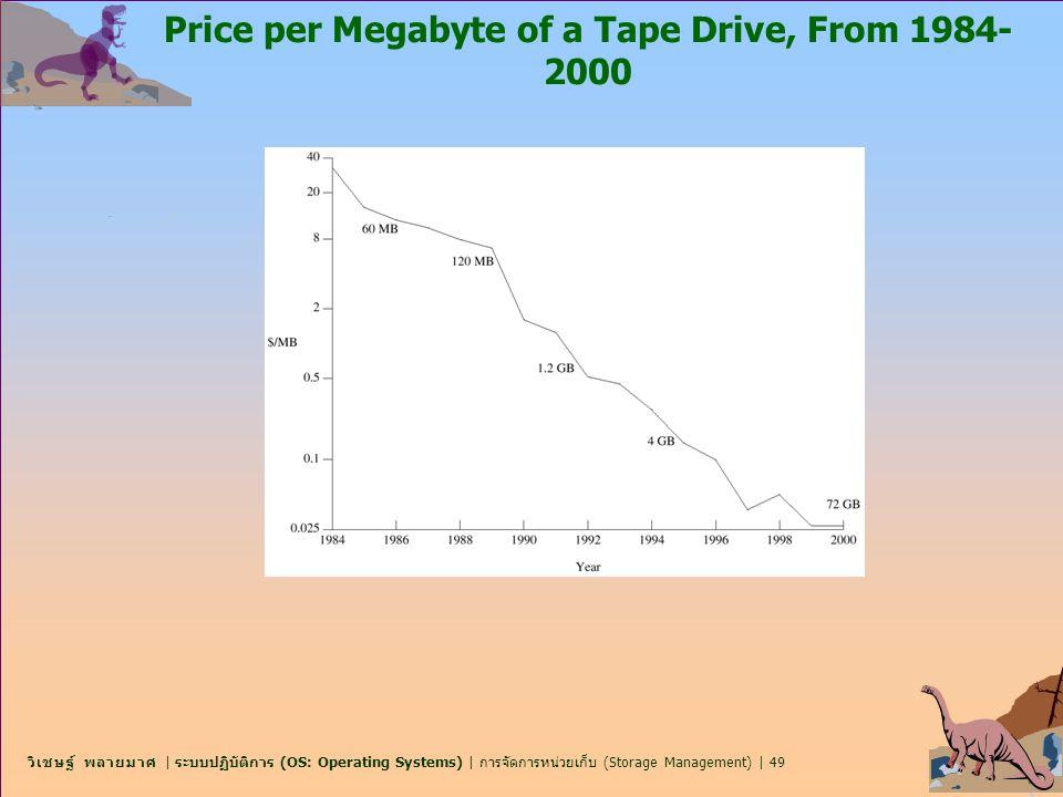 วิเชษฐ์ พลายมาศ | ระบบปฏิบัติการ (OS: Operating Systems) | การจัดการหน่วยเก็บ (Storage Management) | 49 Price per Megabyte of a Tape Drive, From 1984-