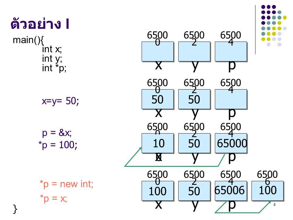 4 ตัวอย่าง I main(){ int x; int y; int *p; } x=y= 50; 6500 4 p 6500 0 x 6500 2 y 6500 4 p 50 6500 0 x 50 6500 2 y p = &x; 6500 4 p 50 6500 0 x 50 6500