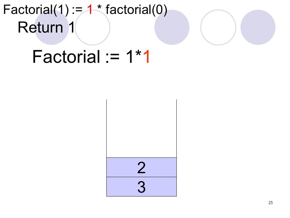 25 Return 1 Factorial := 1*1 3 2 Factorial(1) := 1 * factorial(0)