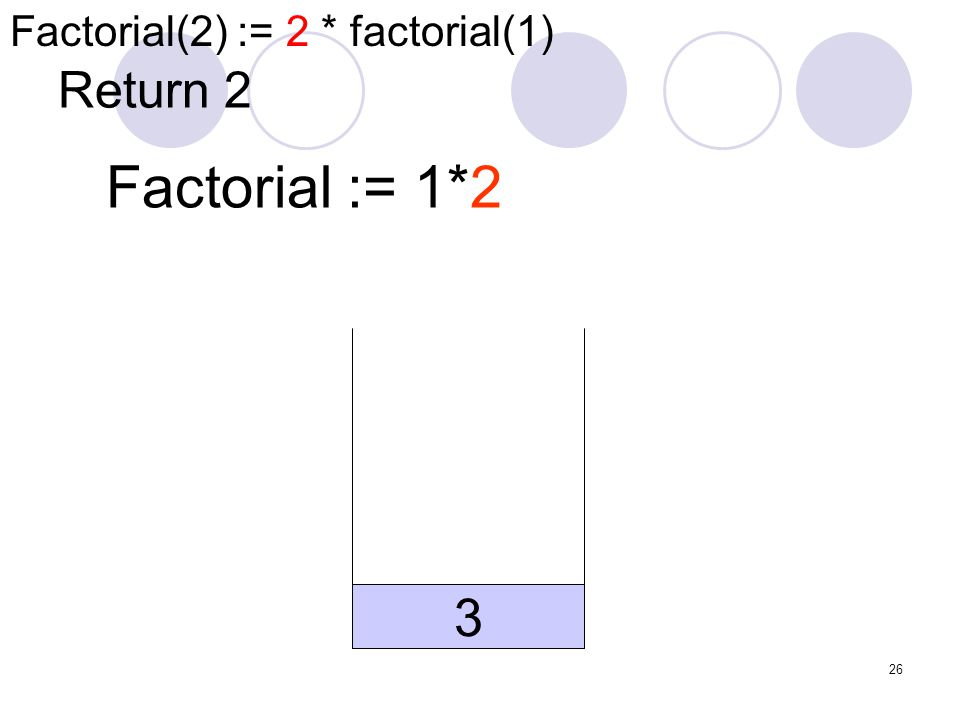 26 Return 2 Factorial := 1*2 3 Factorial(2) := 2 * factorial(1)