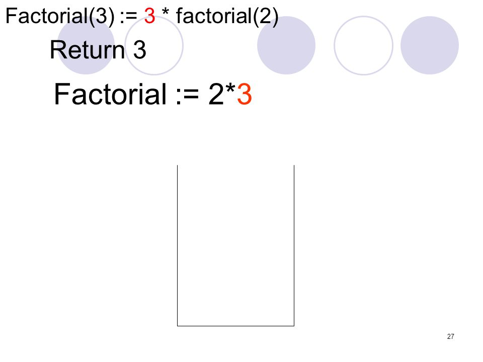 27 Return 3 Factorial := 2*3 Factorial(3) := 3 * factorial(2)