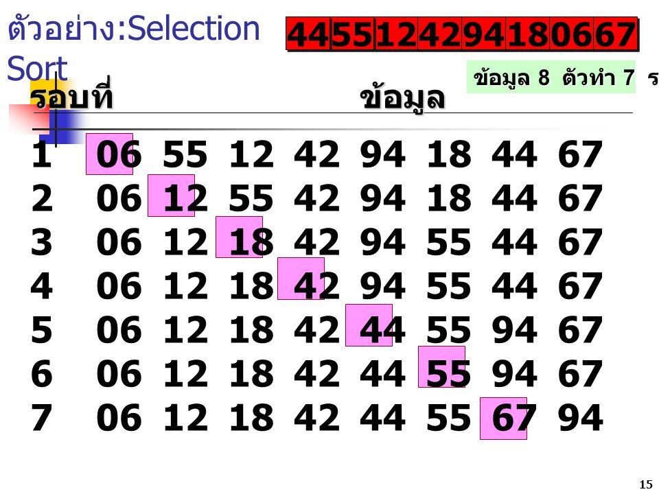 15 ตัวอย่าง :Selection Sort 12 42 9494 9494 1818 1818 0606 0606 6767 6767 รอบที่ข้อมูล 10655124294184467 20612554294184467 30612184294554467 406121842
