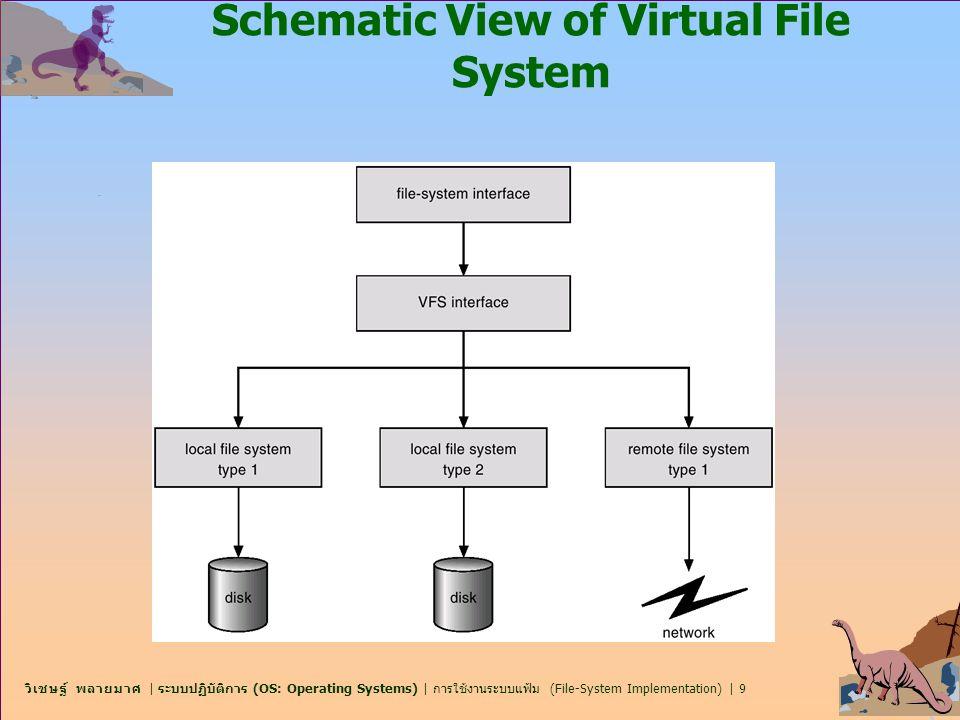 วิเชษฐ์ พลายมาศ | ระบบปฏิบัติการ (OS: Operating Systems) | การใช้งานระบบแฟ้ม (File-System Implementation) | 40 NFS (Cont.) n NFS is designed to operate in a heterogeneous environment of different machines, operating systems, and network architectures; the NFS specifications independent of these media.