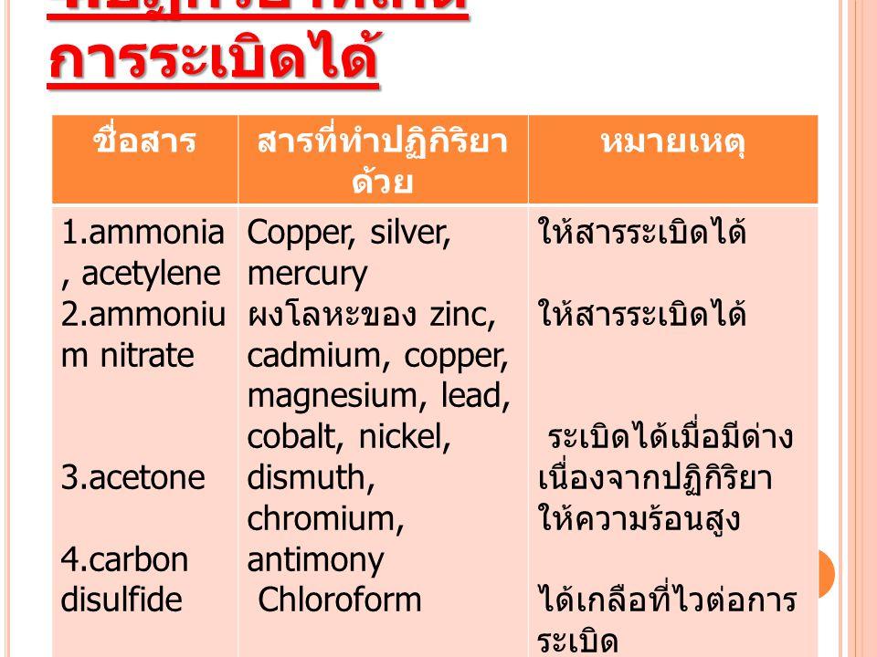 4. ปฏิกิริยาที่เกิด การระเบิดได้ ชื่อสารสารที่ทำปฏิกิริยา ด้วย หมายเหตุ 1.ammonia, acetylene 2.ammoniu m nitrate 3.acetone 4.carbon disulfide Copper,