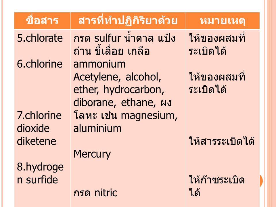 ชื่อสารสารที่ทำปฏิกิริยาด้วยหมายเหตุ 5.chlorate 6.chlorine 7.chlorine dioxide diketene 8.hydroge n surfide กรด sulfur น้ำตาล แป้ง ถ่าน ขี้เลื่อย เกลือ ammonium Acetylene, alcohol, ether, hydrocarbon, diborane, ethane, ผง โลหะ เช่น magnesium, aluminium Mercury กรด nitric ให้ของผสมที่ ระเบิดได้ ให้สารระเบิดได้ ให้ก๊าซระเบิด ได้