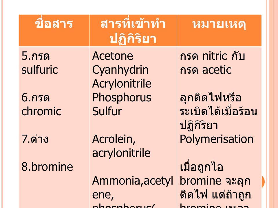 ชื่อสารสารที่เข้าทำ ปฏิกิริยา หมายเหตุ 5.กรด sulfuric 6.