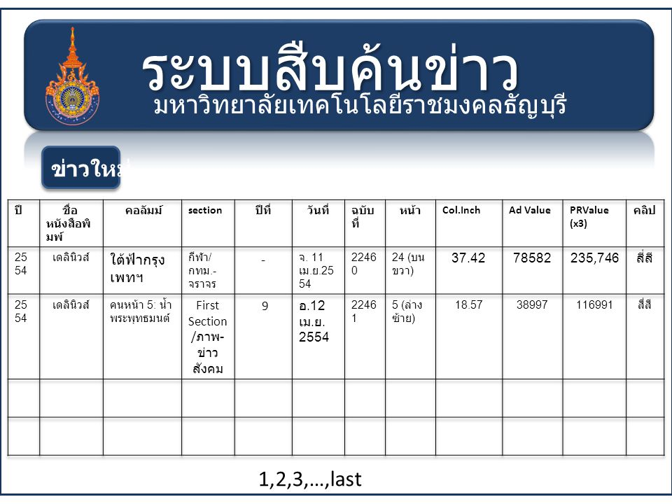 ระบบสืบค้นข่าว มหาวิทยาลัยเทคโนโลยีราชมงคลธัญบุรี ข่าวใหม่ 1,2,3,…,last