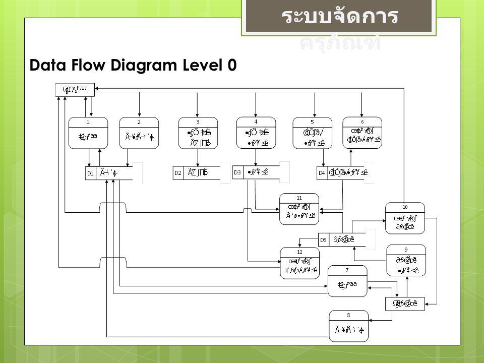 ระบบจัดการ ครุภัณฑ์ Data Flow Diagram Level 0
