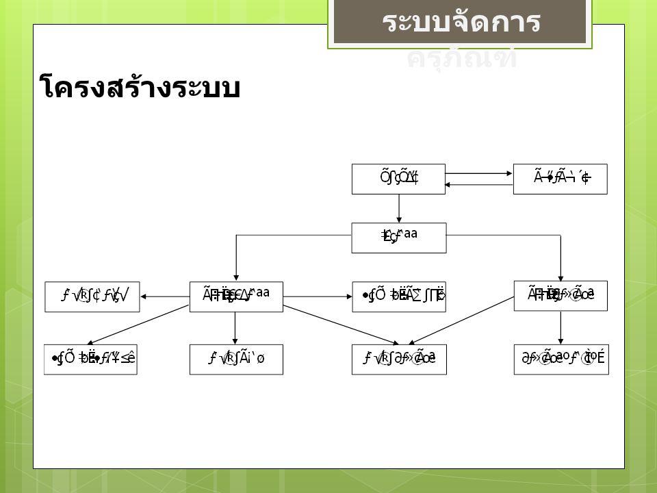 ระบบจัดการ ครุภัณฑ์ E-R Diagram