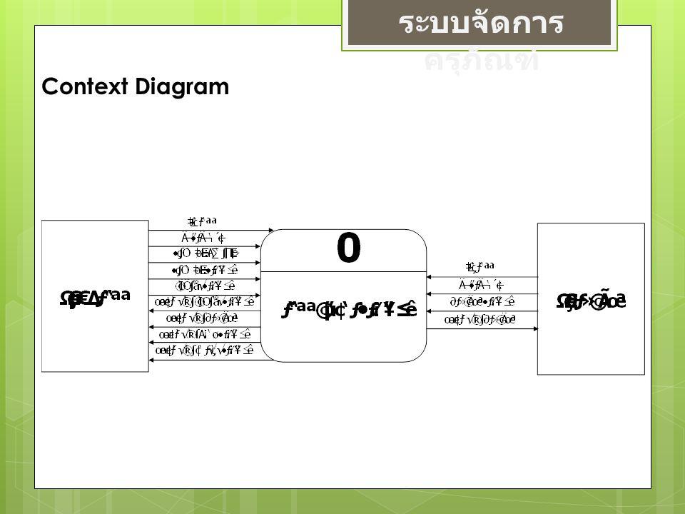 ระบบจัดการ ครุภัณฑ์ Context Diagram