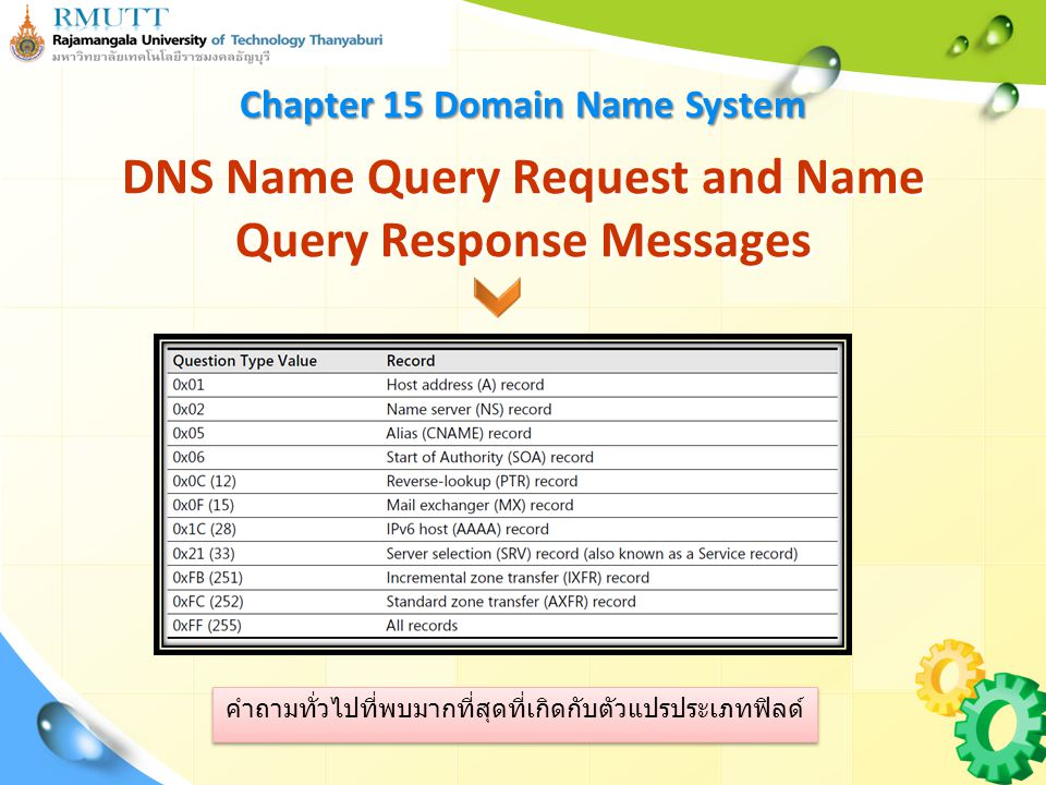 Resource Data รูปแบบของ DNS RR ภายใน DNS name query response DNS Name Query Request and Name Query Response Messages Record Type Record Class RR Name Chapter 15 Domain Name System Resource Data Length Time to Live