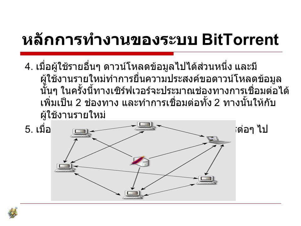 หลักการทำงานของระบบ BitTorrent 4. เมื่อผู้ใช้รายอื่นๆ ดาวน์โหลดข้อมูลไปได้ส่วนหนึ่ง และมี ผู้ใช้งานรายใหม่ทำการยื่นความประสงค์ขอดาวน์โหลดข้อมูล นั้นๆ