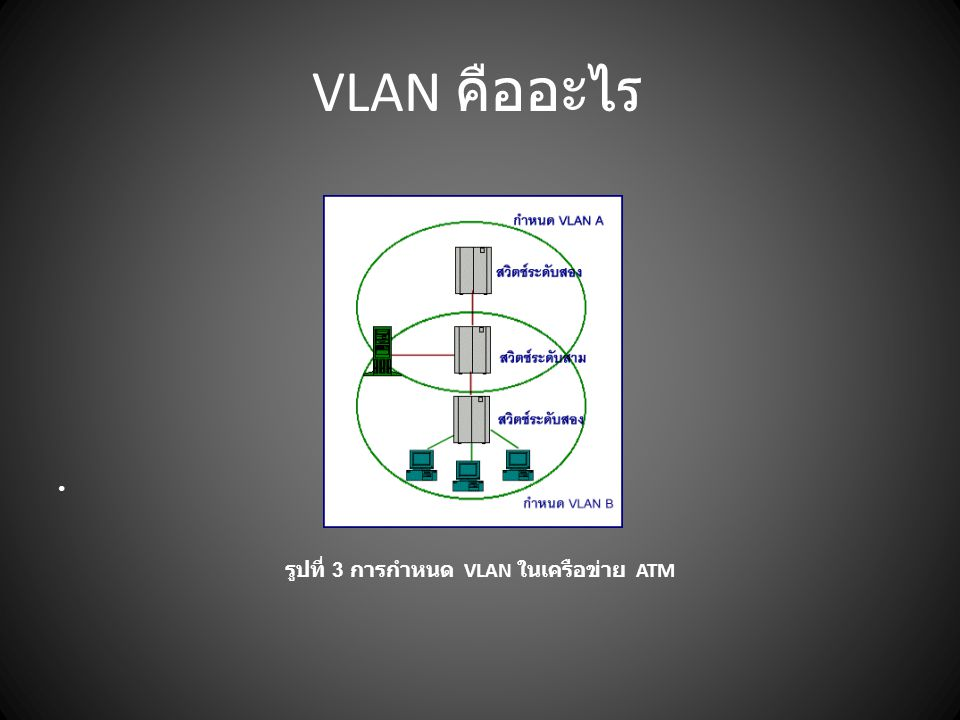 VLAN คืออะไร รูปที่ 3 การกำหนด VLAN ในเครือข่าย ATM