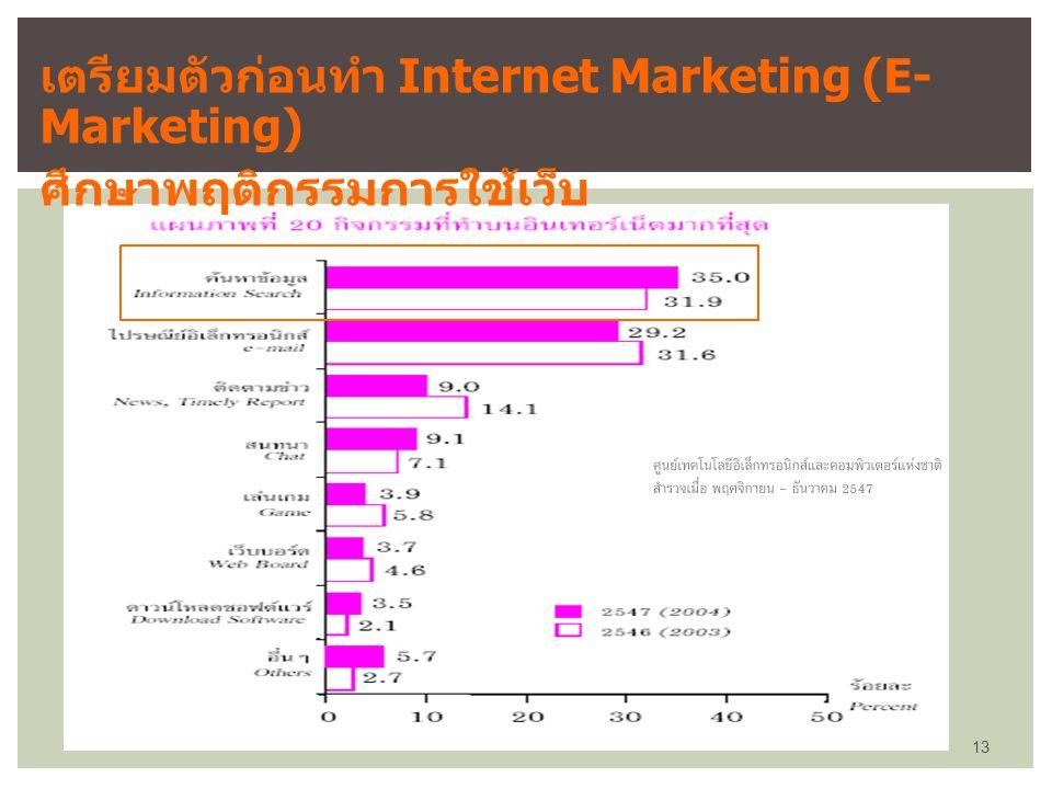 13 เตรียมตัวก่อนทำ Internet Marketing (E- Marketing) ศึกษาพฤติกรรมการใช้เว็บ