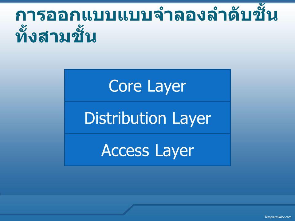 การออกแบบแบบจำลองลำดับชั้น ทั้งสามชั้น Access Layer Distribution Layer Core Layer