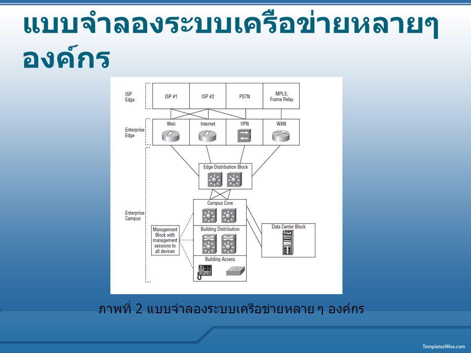 แบบจำลองระบบเครือข่ายหลายๆ องค์กร ภาพที่ 2 แบบจำลองระบบเครือข่ายหลาย ๆ องค์กร