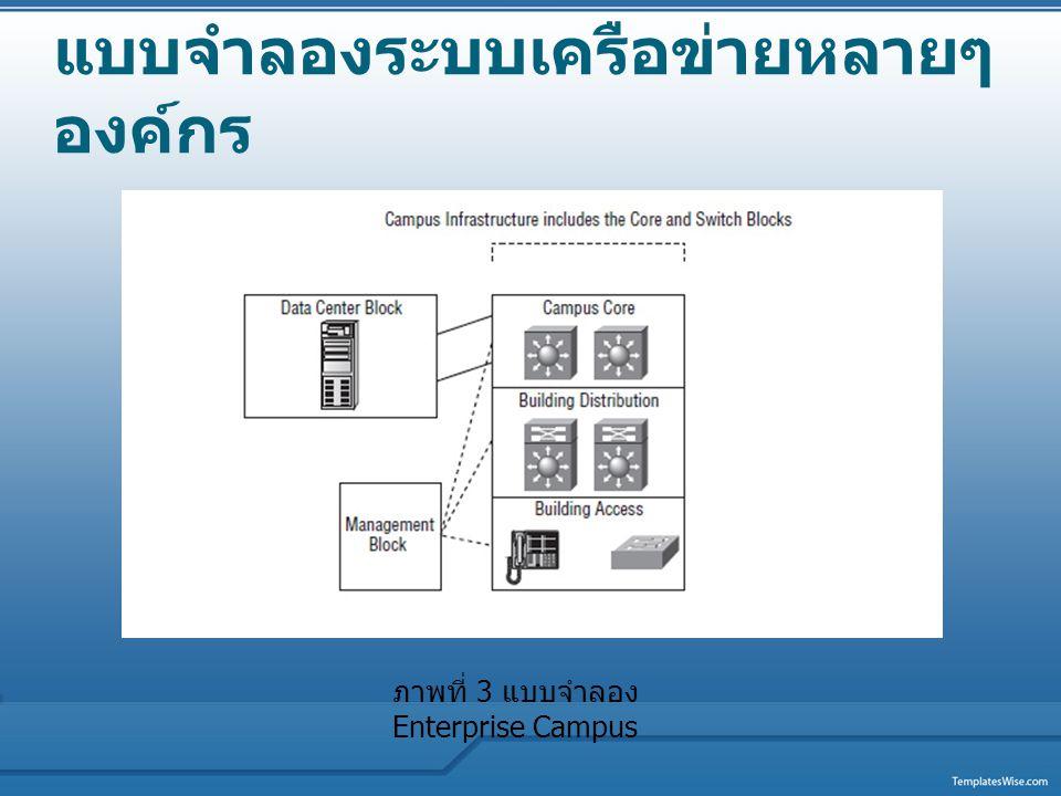แบบจำลองระบบเครือข่ายหลายๆ องค์กร แบบจำลอง Campus Infrastructure แบบจำลอง Campus Infrastructure จะทำการสร้าง 2 กลุ่มหลักๆ สำหรับระบบ เครือข่ายโดยแท้จริง คือ switch block และ campus core switch block เป็นการรวมกันของ ชั้น access และ ชั้น distribution เป็นส่วน ประกอบโดยเฉพาะของระบบเครือข่าย ส่วนหนึ่งของระบบ เครือข่ายที่มี switch block ทำหน้าที่เปลี่ยนไปตามปัจจัยสองอย่าง คือ จำนวนผู้ใช้ หรืออุปกรณ์ปลายทาง และ ชนิดและปริมาณของการจราจรที่ถูกส่งผ่านไปยัง switch block