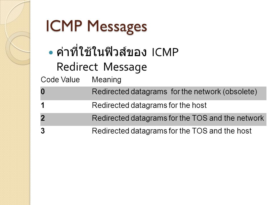 ICMP Messages ค่าที่ใช้ในฟิวส์ของ ICMP Redirect Message Code ValueMeaning 0Redirected datagrams for the network (obsolete) 1Redirected datagrams for t