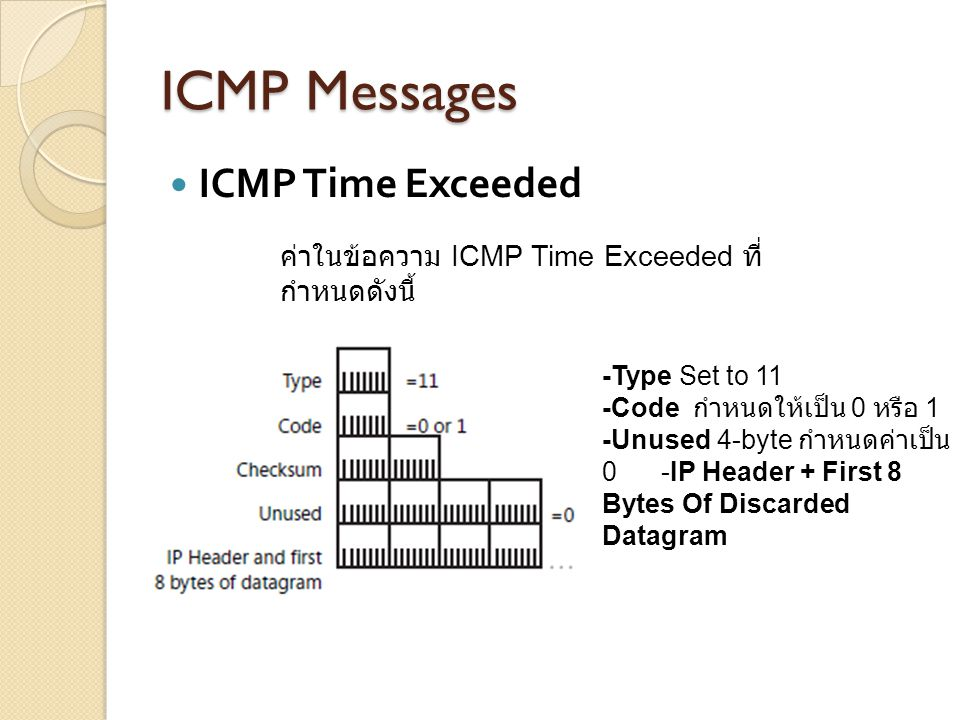 ICMP Messages ICMP Time Exceeded -Type Set to 11 -Code กำหนดให้เป็น 0 หรือ 1 -Unused 4-byte กำหนดค่าเป็น 0 -IP Header + First 8 Bytes Of Discarded Dat