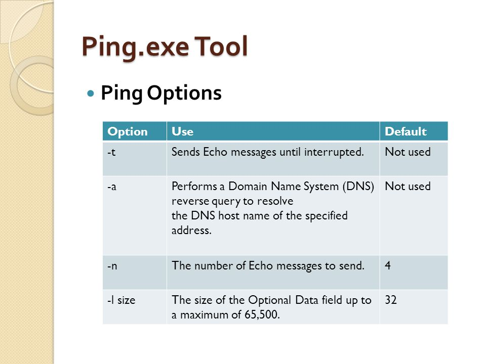 Ping.exe Tool Ping Options OptionUseDefault -tSends Echo messages until interrupted.Not used -aPerforms a Domain Name System (DNS) reverse query to re