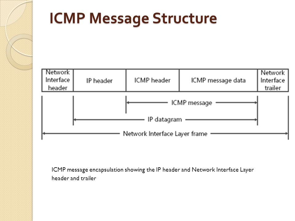 ICMP Message Structure ICMP message encapsulation showing the IP header and Network Interface Layer header and trailer